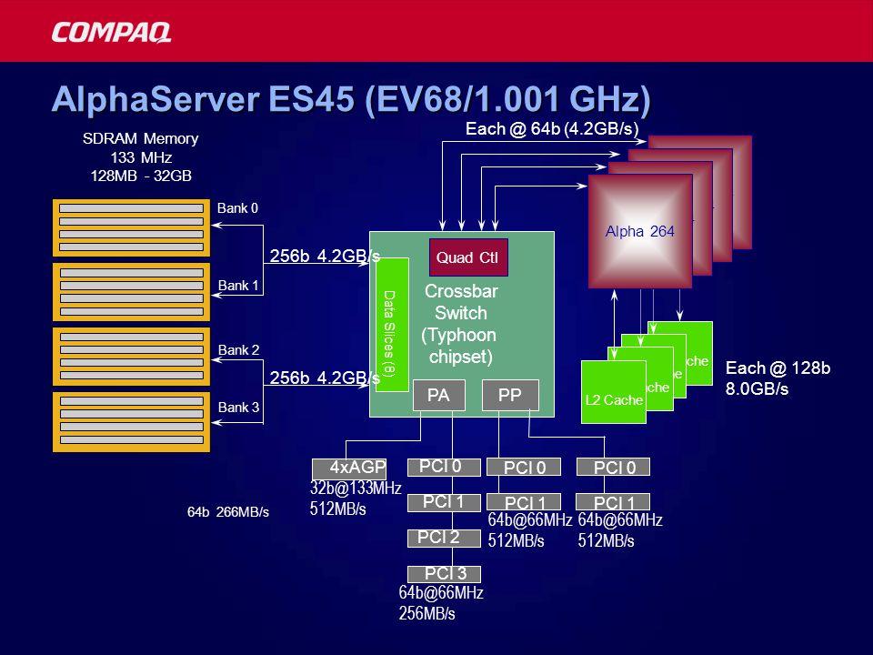 Each @ 128b 8.0GB/s AlphaServer ES45 (EV68/1.001 GHz) Crossbar Switch (Typhoon chipset) Each @ 64b (4.2GB/s) Quad Ctl Data Slices (8) PAPP 256b 4.2GB/s 64b 266MB/s Alpha 264 L2 Cache SDRAM Memory 133 MHz 128MB - 32GB Bank 3 Bank 2 Bank 1 Bank 0 Alpha 264 L2 Cache 4xAGP PCI 2 PCI 1 PCI 3 PCI 1 PCI 0 PCI 1 PCI 0 64b@66MHz 512MB/s 64b@66MHz 512MB/s 64b@66MHz 256MB/s 32b@133MHz 512MB/s PCI 0