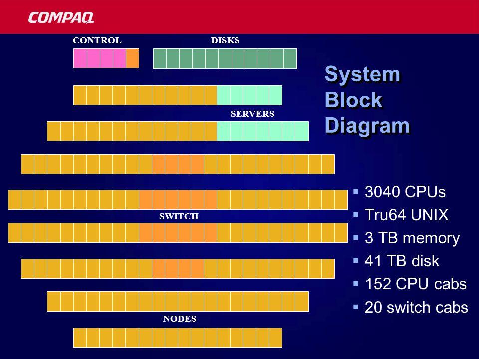 System Block Diagram  3040 CPUs  Tru64 UNIX  3 TB memory  41 TB disk  152 CPU cabs  20 switch cabs