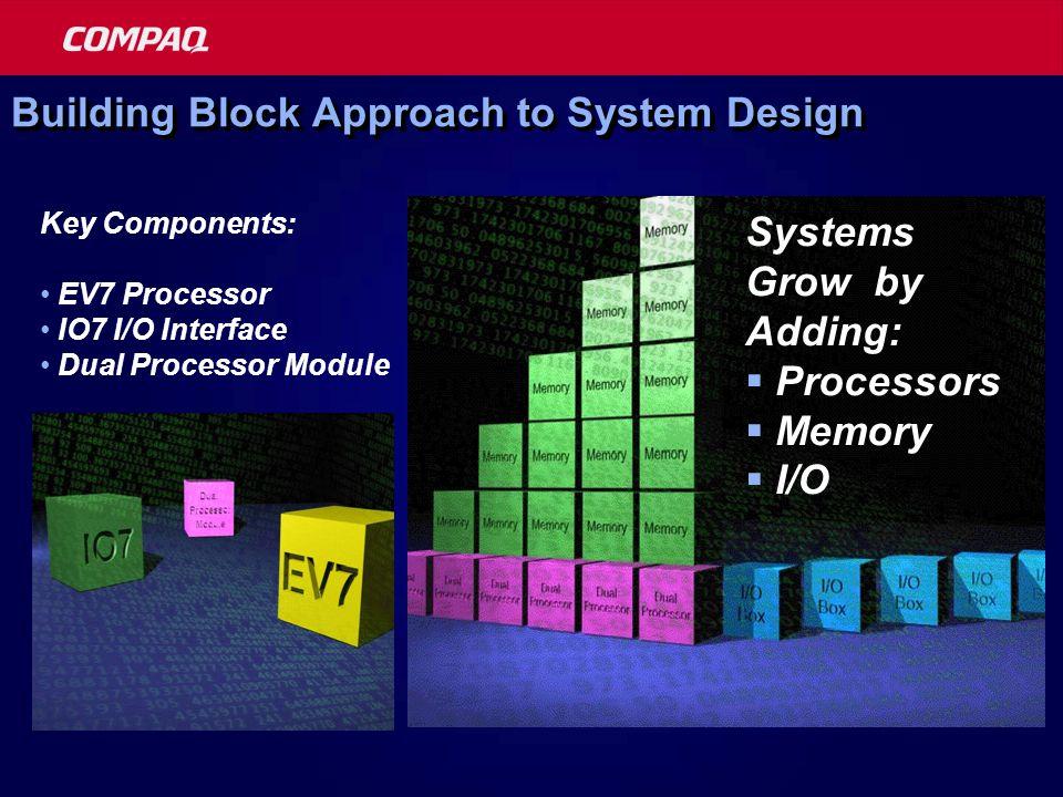 Building Block Approach to System Design Key Components: EV7 Processor IO7 I/O Interface Dual Processor Module Systems Grow by Adding:  Processors  Memory  I/O