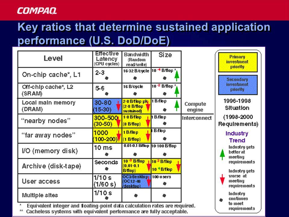 Key ratios that determine sustained application performance (U.S. DoD/DoE)