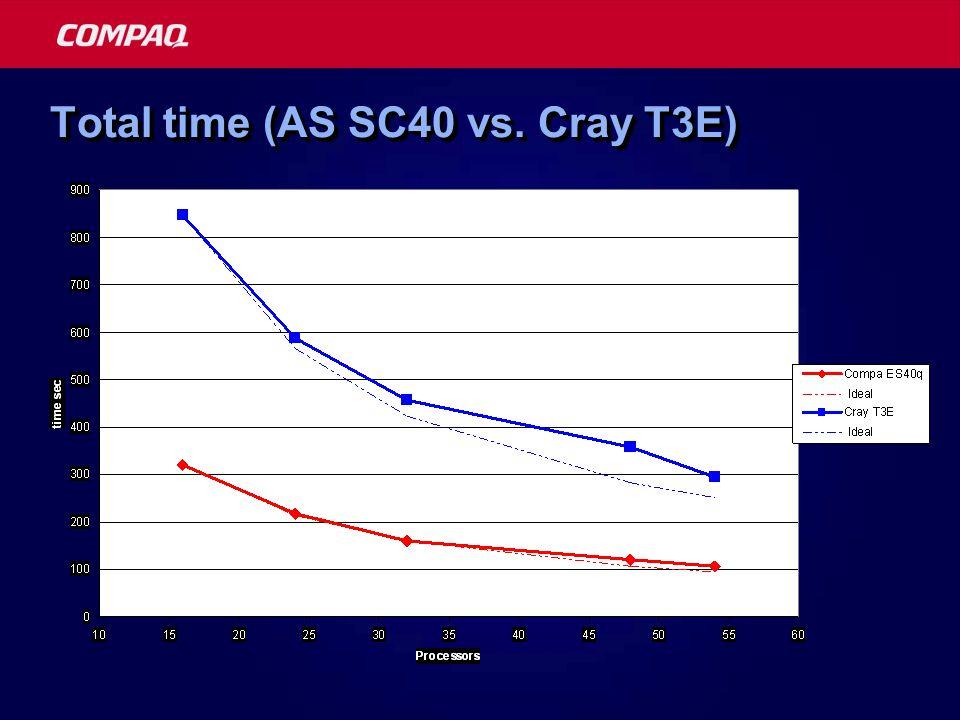 Total time (AS SC40 vs. Cray T3E)