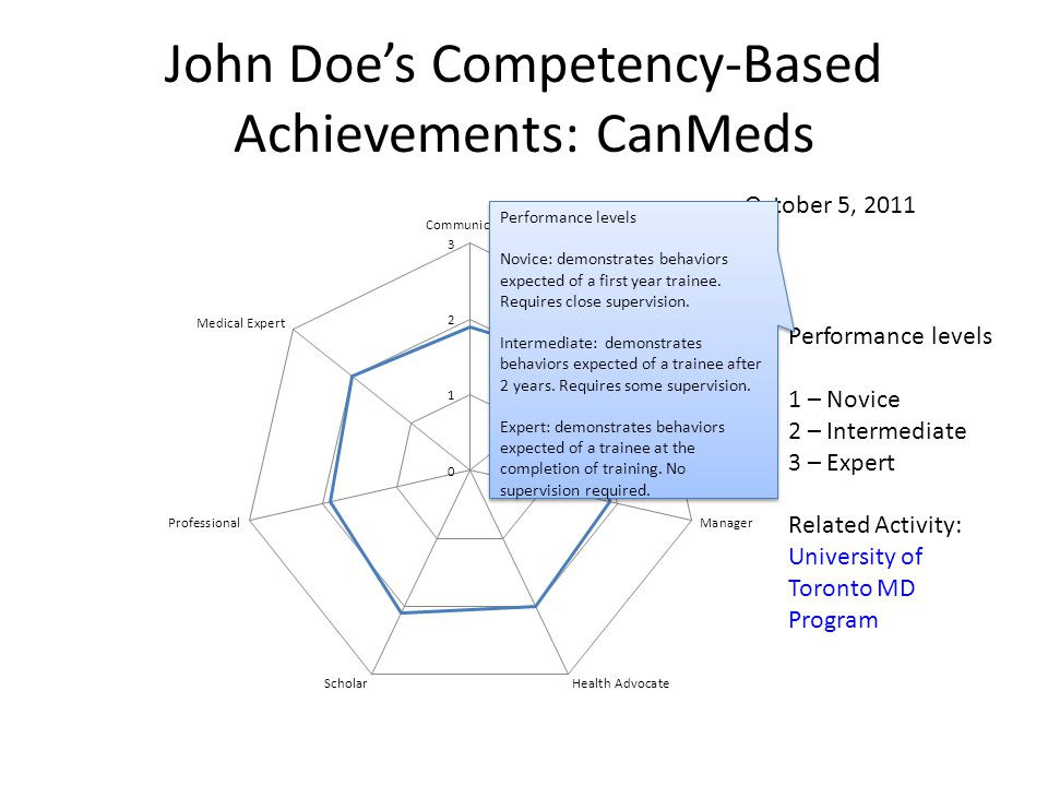 October 5, 2011 John Doe's Competency-Based Achievements: CanMeds Performance levels 1 – Novice 2 – Intermediate 3 – Expert Related Activity: University of Toronto MD Program Performance levels Novice: demonstrates behaviors expected of a first year trainee.
