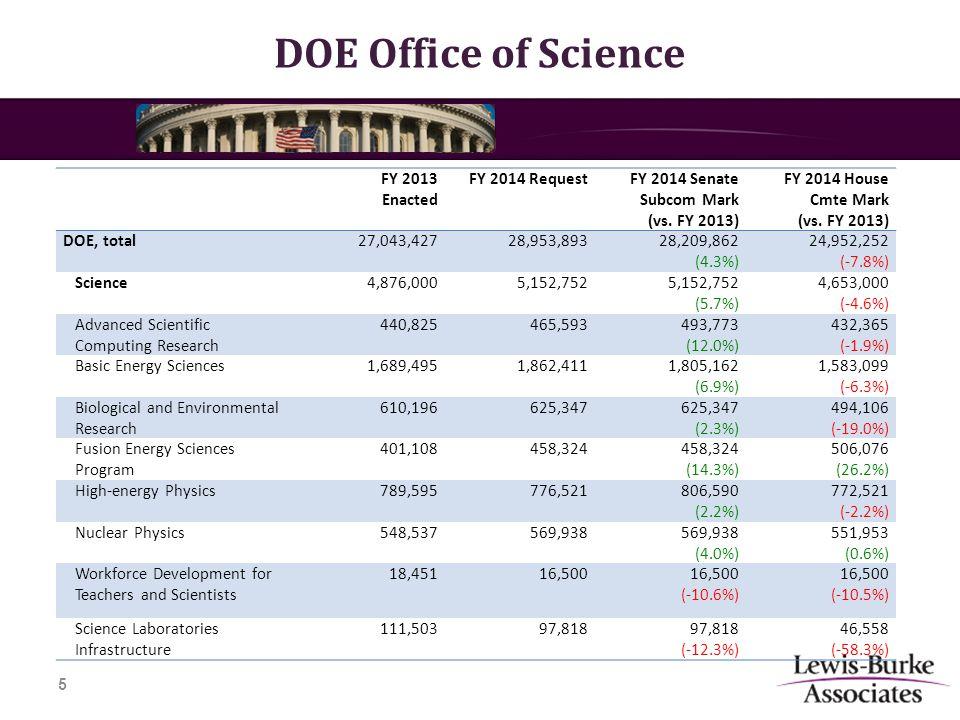 DOE Office of Science 5 FY 2013 Enacted FY 2014 RequestFY 2014 Senate Subcom Mark (vs.