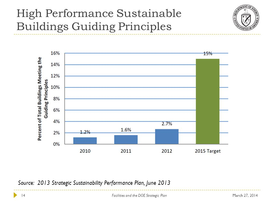 High Performance Sustainable Buildings Guiding Principles March 27, 2014Facilities and the DOE Strategic Plan14 Source: 2013 Strategic Sustainability