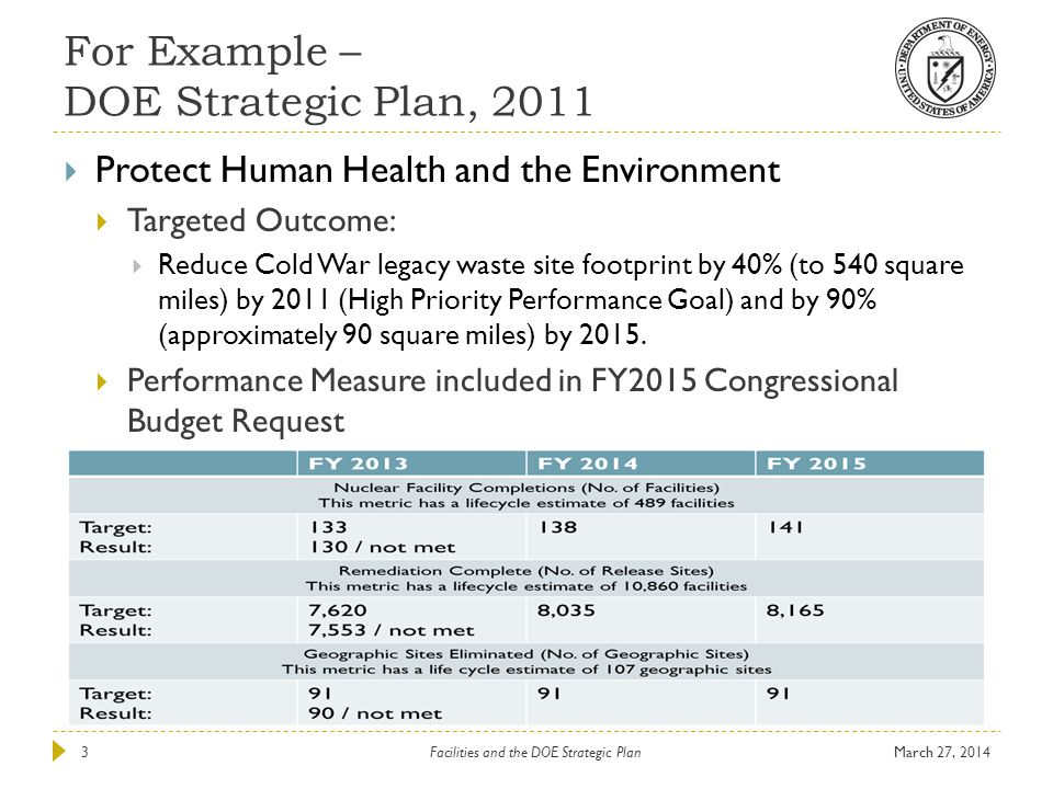 For Example – DOE Strategic Plan, 2011 March 27, 2014Facilities and the DOE Strategic Plan3  Protect Human Health and the Environment  Targeted Outc