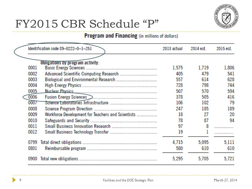 FY2015 CBR Schedule P March 27, 2014Facilities and the DOE Strategic Plan9