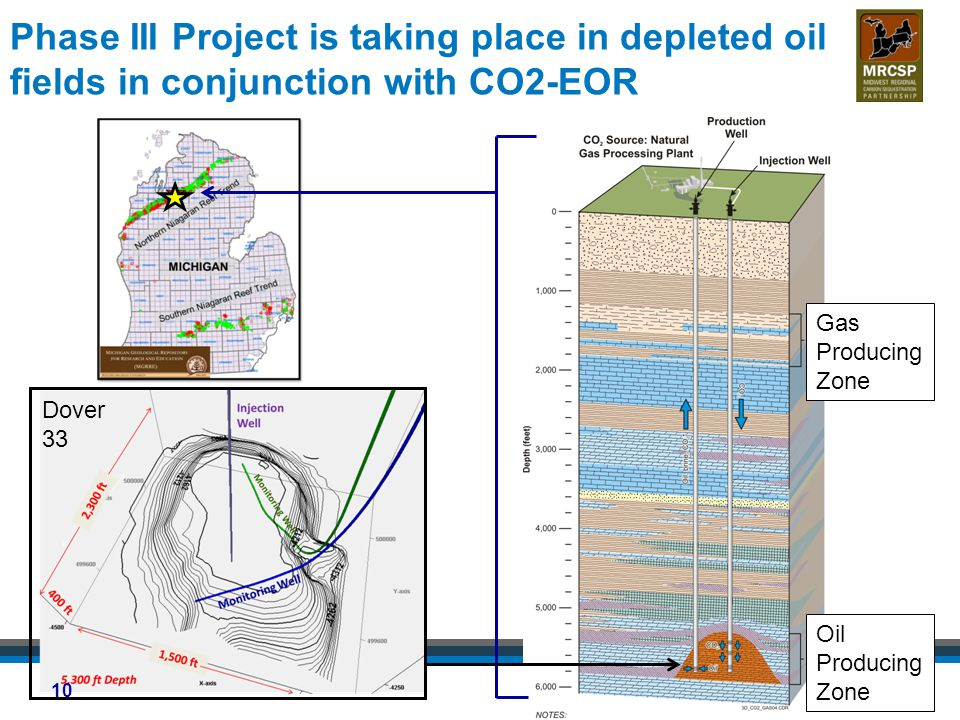 Phase III Project is taking place in depleted oil fields in conjunction with CO2-EOR Gas Producing Zone Oil Producing Zone Dover 33 10