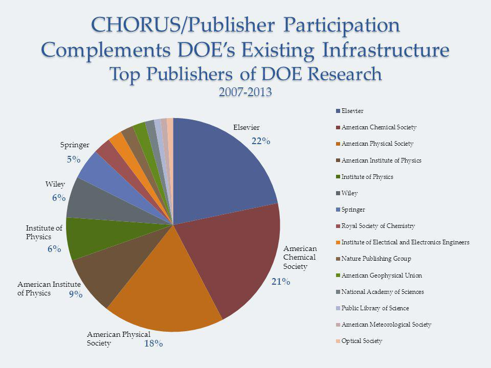 CHORUS/Publisher Participation Complements DOE's Existing Infrastructure Top Publishers of DOE Research 2007-2013 Wiley Springer