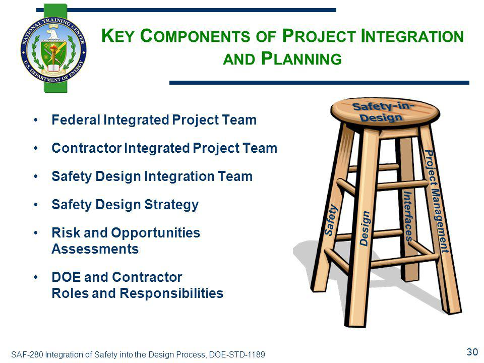 SAF-280 Integration of Safety into the Design Process, DOE-STD-1189 K EY C OMPONENTS OF P ROJECT I NTEGRATION AND P LANNING Federal Integrated Project Team Contractor Integrated Project Team Safety Design Integration Team Safety Design Strategy Risk and Opportunities Assessments DOE and Contractor Roles and Responsibilities Safety Design Project Management Interfaces 30