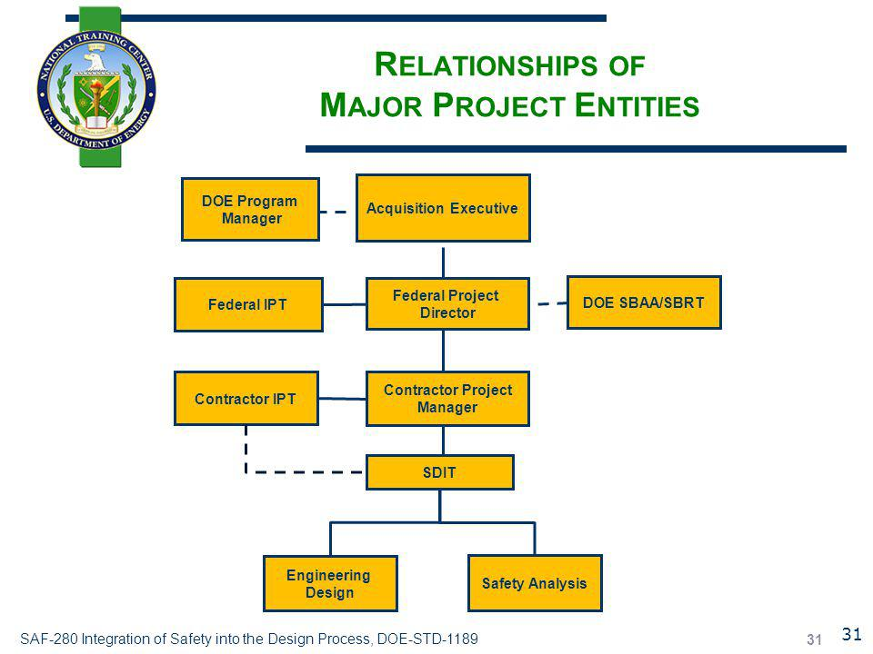 SAF-280 Integration of Safety into the Design Process, DOE-STD-1189 31 R ELATIONSHIPS OF M AJOR P ROJECT E NTITIES Acquisition Executive DOE SBAA/SBRT