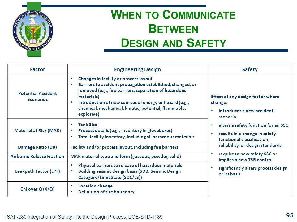 SAF-280 Integration of Safety into the Design Process, DOE-STD-1189 W HEN TO C OMMUNICATE B ETWEEN D ESIGN AND S AFETY FactorEngineering DesignSafety Potential Accident Scenarios Changes in facility or process layout Barriers to accident propagation established, changed, or removed (e.g., fire barriers, separation of hazardous materials) Introduction of new sources of energy or hazard (e.g., chemical, mechanical, kinetic, potential, flammable, explosive) Effect of any design factor where change: Introduces a new accident scenario alters a safety function for an SSC results in a change in safety functional classification, reliability, or design standards requires a new safety SSC or implies a new TSR control significantly alters process design or its basis Material at Risk (MAR) Tank Size Process details (e.g., inventory in gloveboxes) Total facility inventory, including all hazardous materials Damage Ratio (DR)Facility and/or process layout, including fire barriers Airborne Release FractionMAR material type and form (gaseous, powder, solid) Leakpath Factor (LPF) Physical barriers to release of hazardous materials Building seismic design basis (SDB: Seismic Design Category/Limit State (SDC/LS)) Chi over Q (X/Q) Location change Definition of site boundary 98