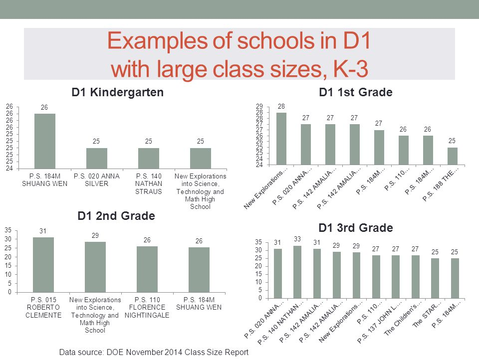 Examples of schools in D1 with large class sizes, K-3 Data source: DOE November 2014 Class Size Report