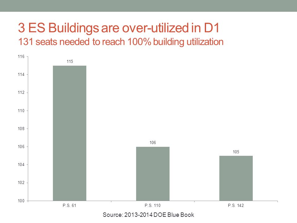 3 ES Buildings are over-utilized in D1 131 seats needed to reach 100% building utilization Source: 2013-2014 DOE Blue Book