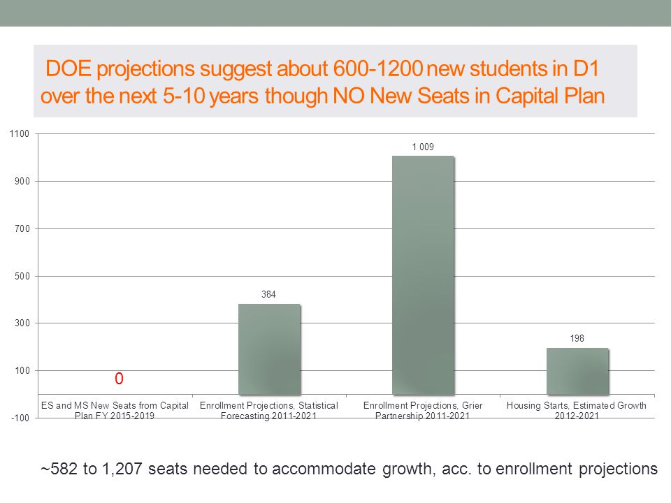 DOE projections suggest about 600-1200 new students in D1 over the next 5-10 years though NO New Seats in Capital Plan ~582 to 1,207 seats needed to accommodate growth, acc.