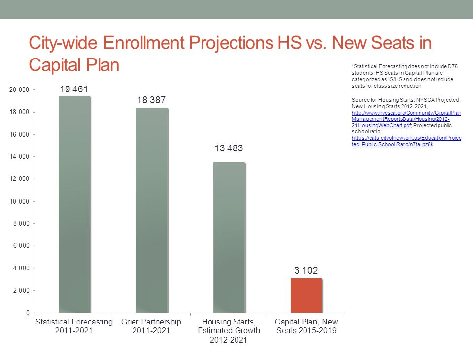 City-wide Enrollment Projections HS vs.