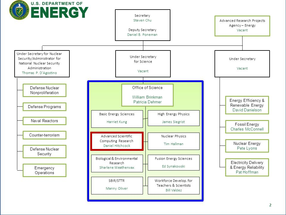 Secretary Steven Chu Deputy Secretary Daniel B. Poneman Under Secretary for Science Vacant Advanced Research Projects Agency – Energy Vacant Office of