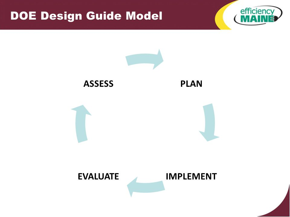 DOE Design Guide Model PLAN IMPLEMENTEVALUATE ASSESS