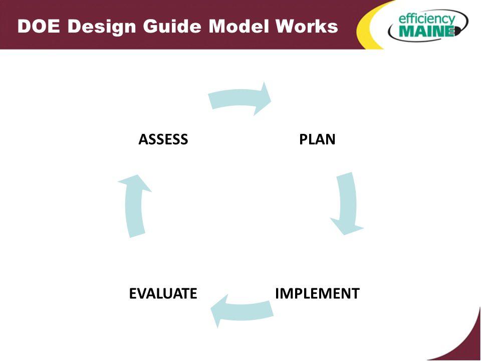 DOE Design Guide Model Works PLAN IMPLEMENTEVALUATE ASSESS