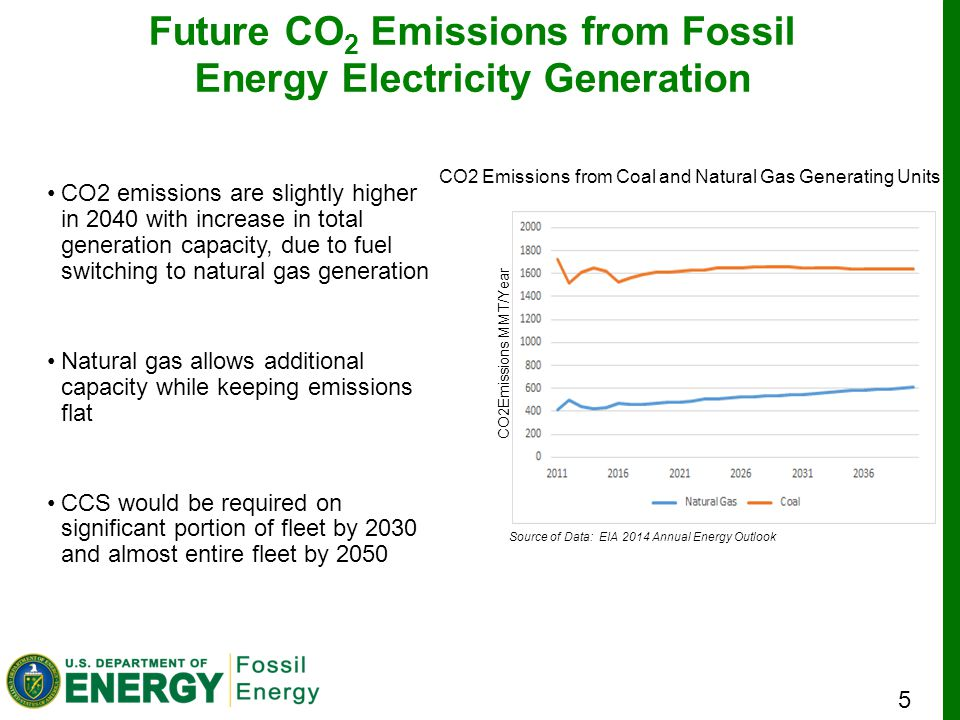 5 Source: IEA 2013 World Energy Outlook Future CO 2 Emissions from Fossil Energy Electricity Generation CO2 emissions are slightly higher in 2040 with increase in total generation capacity, due to fuel switching to natural gas generation Natural gas allows additional capacity while keeping emissions flat CCS would be required on significant portion of fleet by 2030 and almost entire fleet by 2050 CO2 Emissions from Coal and Natural Gas Generating Units CO2Emissions MMT/Year Source of Data: EIA 2014 Annual Energy Outlook