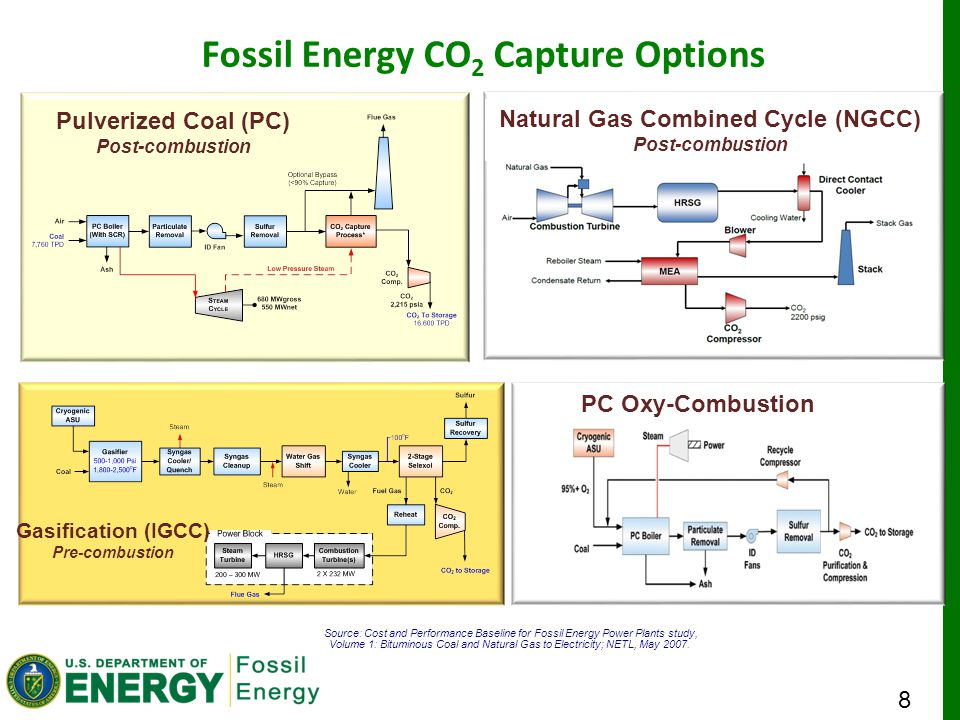 8 Fossil Energy CO 2 Capture Options Source: Cost and Performance Baseline for Fossil Energy Power Plants study, Volume 1: Bituminous Coal and Natural