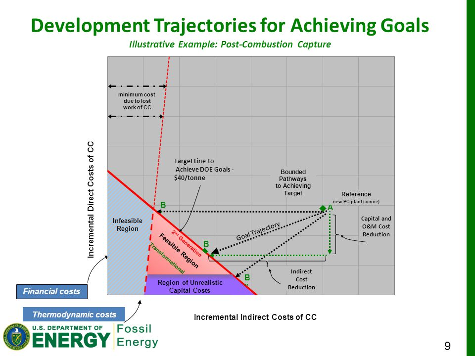 9 Development Trajectories for Achieving Goals Illustrative Example: Post-Combustion Capture Thermodynamic costs Financial costs Target Line to Achieve DOE Goals - $40/tonne Reference new PC plant (amine) Capital and O&M Cost Reduction Indirect Cost Reduction Bounded Pathways to Achieving Target B B B Goal Trajectory Feasible Region 2 nd Generation Transformational
