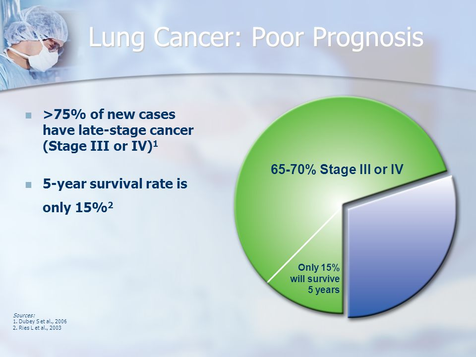 Lung Cancer: Poor Prognosis >75% of new cases have late-stage cancer (Stage III or IV) 1 5-year survival rate is only 15% 2 65-70% Stage III or IV Only 15% will survive 5 years Sources: 1.