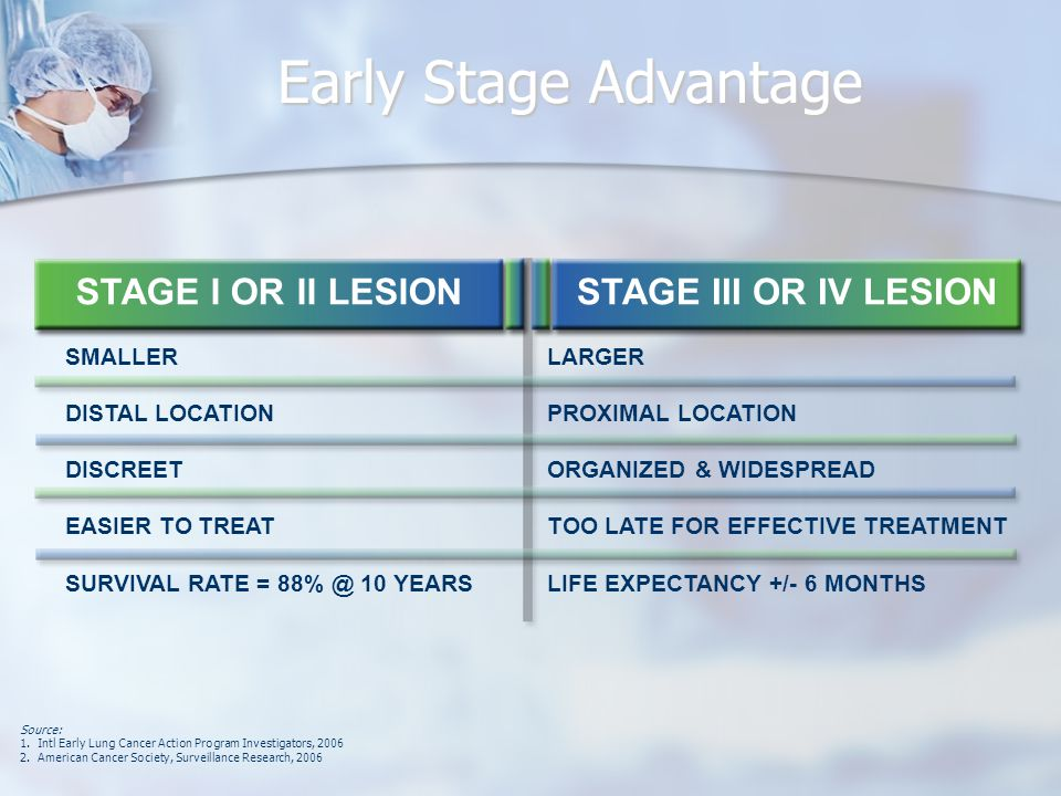 Early Stage Advantage STAGE I OR II LESIONSTAGE III OR IV LESION SMALLER DISTAL LOCATION DISCREET EASIER TO TREAT SURVIVAL RATE = 88% @ 10 YEARS LARGER PROXIMAL LOCATION ORGANIZED & WIDESPREAD TOO LATE FOR EFFECTIVE TREATMENT LIFE EXPECTANCY +/- 6 MONTHS Source: 1.