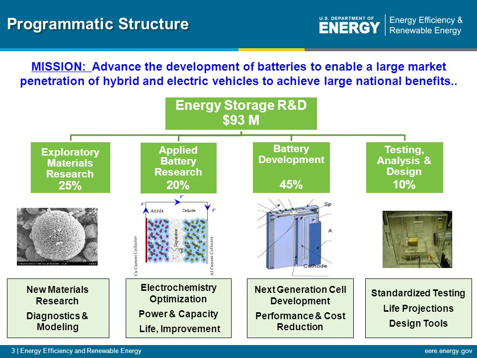 eere.energy.gov Cathode Al Current Collector Anode Cu Current Collector ee ee ee Separator Li + Programmatic Structure Energy Storage R&D $93 M Battery Development 45% Applied Battery Research 20% Testing, Analysis & Design 10% Exploratory Materials Research 25% New Materials Research Diagnostics & Modeling Standardized Testing Life Projections Design Tools Next Generation Cell Development Performance & Cost Reduction Electrochemistry Optimization Power & Capacity Life, Improvement MISSION: Advance the development of batteries to enable a large market penetration of hybrid and electric vehicles to achieve large national benefits..
