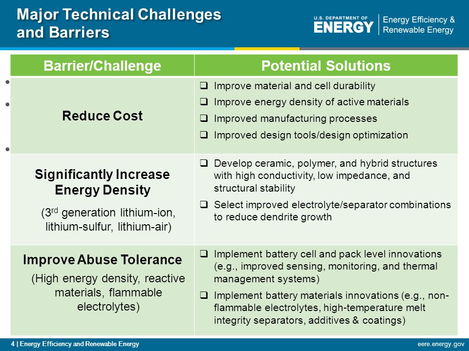 4 | Energy Efficiency and Renewable Energyeere.energy.gov Major Technical Challenges and Barriers Cost Specific Energy/ Energy Density Safety Barrier/ChallengePotential Solutions Reduce Cost  Improve material and cell durability  Improve energy density of active materials  Improved manufacturing processes  Improved design tools/design optimization Significantly Increase Energy Density (3 rd generation lithium-ion, lithium-sulfur, lithium-air)  Develop ceramic, polymer, and hybrid structures with high conductivity, low impedance, and structural stability  Select improved electrolyte/separator combinations to reduce dendrite growth Improve Abuse Tolerance (High energy density, reactive materials, flammable electrolytes)  Implement battery cell and pack level innovations (e.g., improved sensing, monitoring, and thermal management systems)  Implement battery materials innovations (e.g., non- flammable electrolytes, high-temperature melt integrity separators, additives & coatings) 4 | Energy Efficiency and Renewable Energy