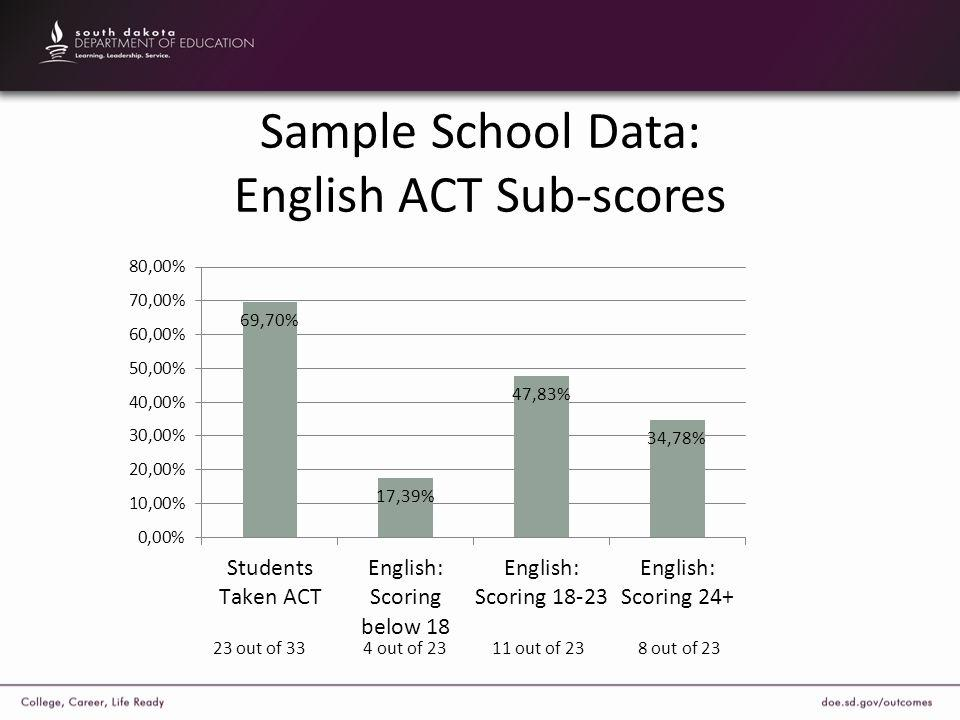 Sample School Data: English ACT Sub-scores 23 out of 33 4 out of 23 11 out of 23 8 out of 23