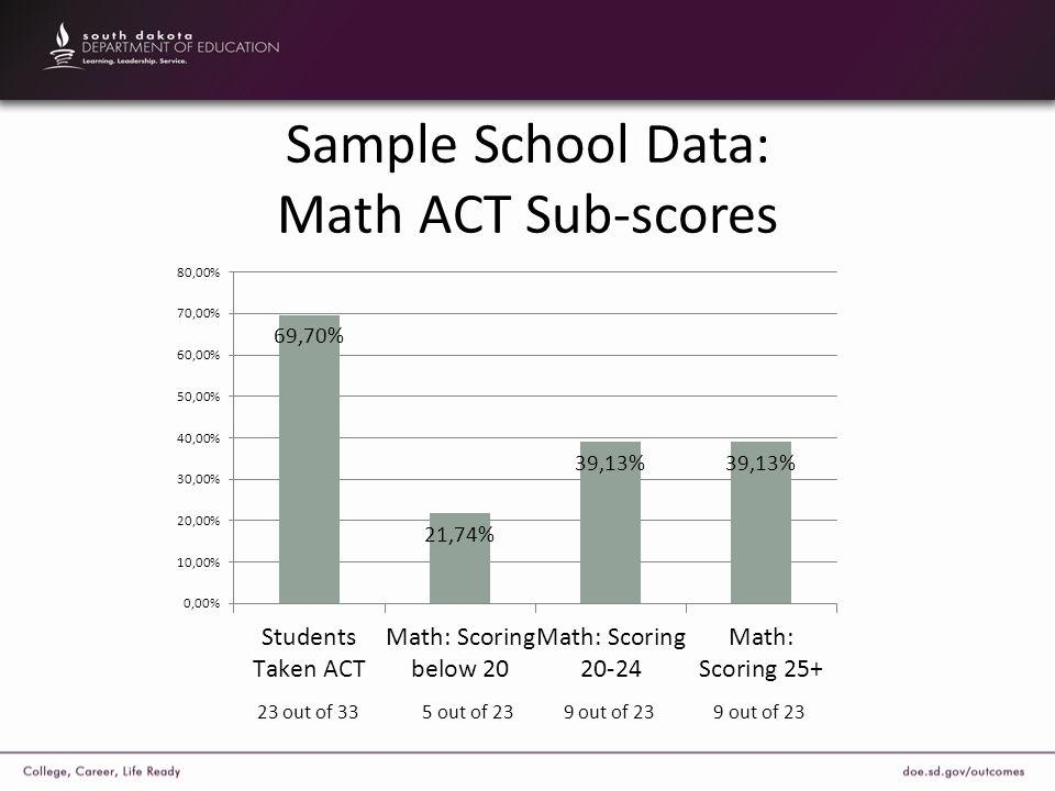 Sample School Data: Math ACT Sub-scores 23 out of 33 5 out of 23 9 out of 23 9 out of 23