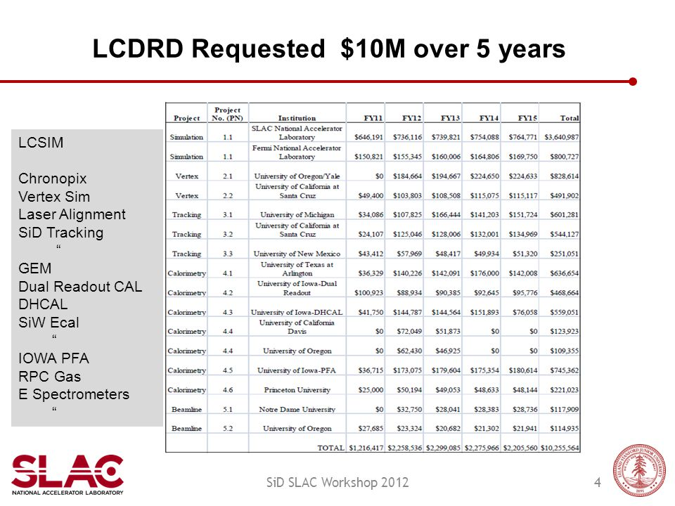 LCDRD Requested $10M over 5 years 4SiD SLAC Workshop 2012 LCSIM Chronopix Vertex Sim Laser Alignment SiD Tracking GEM Dual Readout CAL DHCAL SiW Ecal IOWA PFA RPC Gas E Spectrometers