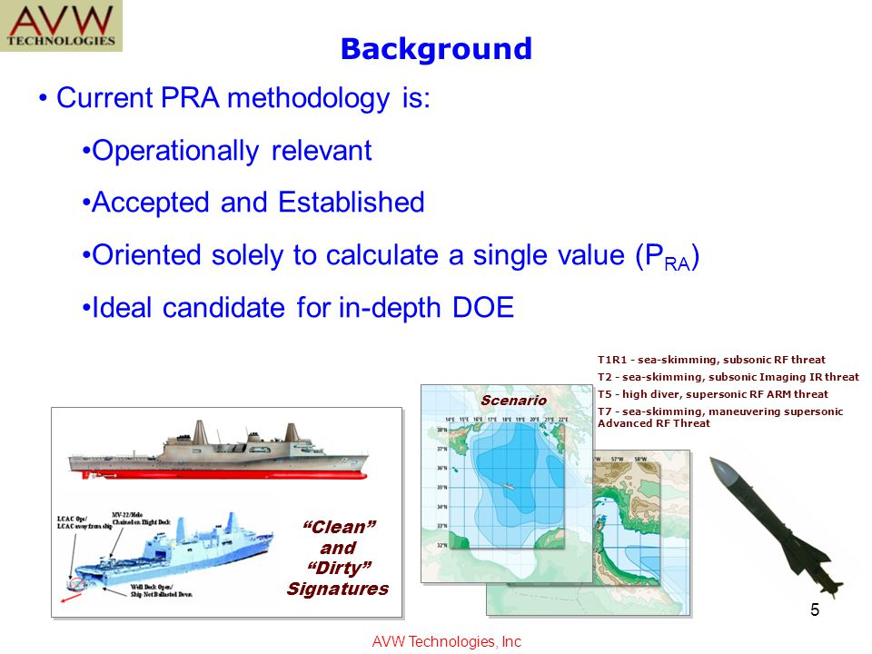 Current PRA methodology is: Operationally relevant Accepted and Established Oriented solely to calculate a single value (P RA ) Ideal candidate for in-depth DOE Background Clean and Dirty Signatures Littoral Scenario Scenario T1R1 - sea-skimming, subsonic RF threat T2 - sea-skimming, subsonic Imaging IR threat T5 - high diver, supersonic RF ARM threat T7 - sea-skimming, maneuvering supersonic Advanced RF Threat AVW Technologies, Inc 5