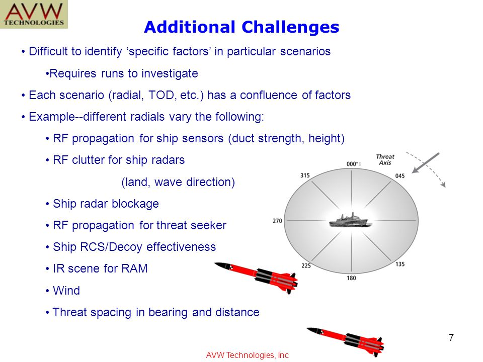 Empirical way to quantify input factors Each radial would include a parameter for RF prop, clutter, IR scene, RCS, threat separation Categorize each parameter: +1 favorable conditions 0 neutral conditions -1 adverse conditions Example: Environment Categorization AVW Technologies, Inc 8 Ultimate goal is to eliminate test cases.