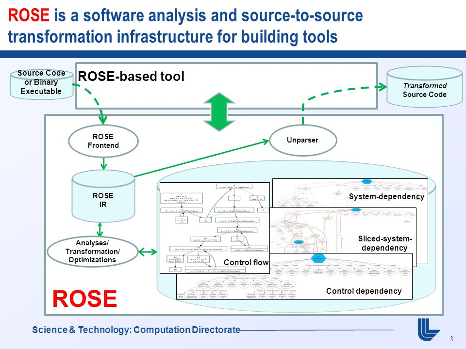 4 GOAL: Position ROSE as a Strategic Part of DOE Research  Supports the languages used within DOE (Fortran/C/C++)  The only compiler project within DOE for DOE apps  ROSE targets all of the real-world applications across all of DOE  Used by many national labs: ANL, LANL, LBL, ORNL, PNL, SNL, and LLNL  Used worldwide for external research projects  Supports many other research projects within DOE  Open source (top download on SciDAC web site)  BSD licensed  Fully automated testing and release process Science & Technology: Computation Directorate