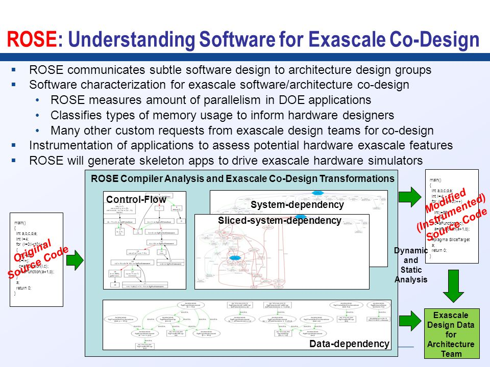 9 ROSE: Understanding Software for Exascale Co-Design  ROSE communicates subtle software design to architecture design groups  Software characterization for exascale software/architecture co-design ROSE measures amount of parallelism in DOE applications Classifies types of memory usage to inform hardware designers Many other custom requests from exascale design teams for co-design  Instrumentation of applications to assess potential hardware exascale features  ROSE will generate skeleton apps to drive exascale hardware simulators main() { int a,b,c,d,e; int i=4; for (i=0;i<10;i++) { int j=55; c=i+j; c=aFunction(i,c); a=aFunction(a+1,b); } a; return 0; } Data-dependency System-dependency Sliced-system-dependency Control-Flow Original Source Code main() { int a,b,c,d,e; int i=4; for (i=0;i<10;i++) { int j=55; c=i+j; c=aFunction(i,c); a=aFunction(a+1,b); } #pragma SliceTarget a; return 0; } Exascale Design Data for Architecture Team Modified (Instrumented) Source Code ROSE Compiler Analysis and Exascale Co-Design Transformations Dynamic and Static Analysis