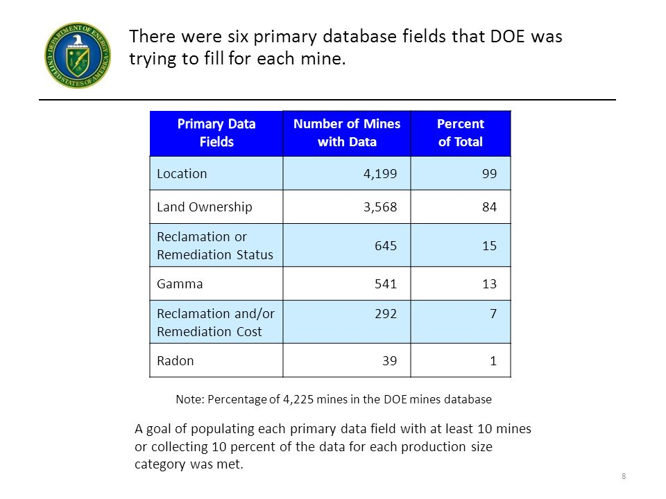 There were six primary database fields that DOE was trying to fill for each mine.