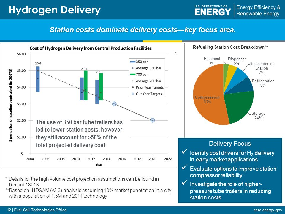 12 | Fuel Cell Technologies Officeeere.energy.gov Hydrogen Delivery Station costs dominate delivery costs—key focus area.