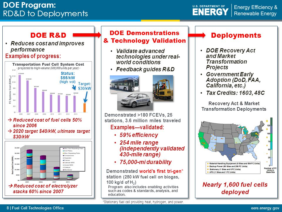 9 | Fuel Cell Technologies Officeeere.energy.gov Projected high- volume cost of fuel cells has been reduced to $55/kW (2013)* More than 30% reduction since 2008 More than 50% reduction since 2006 *Based on projection to high-volume manufacturing (500,000 units/year) and assuming Pt price is $1,500/troy ounce.