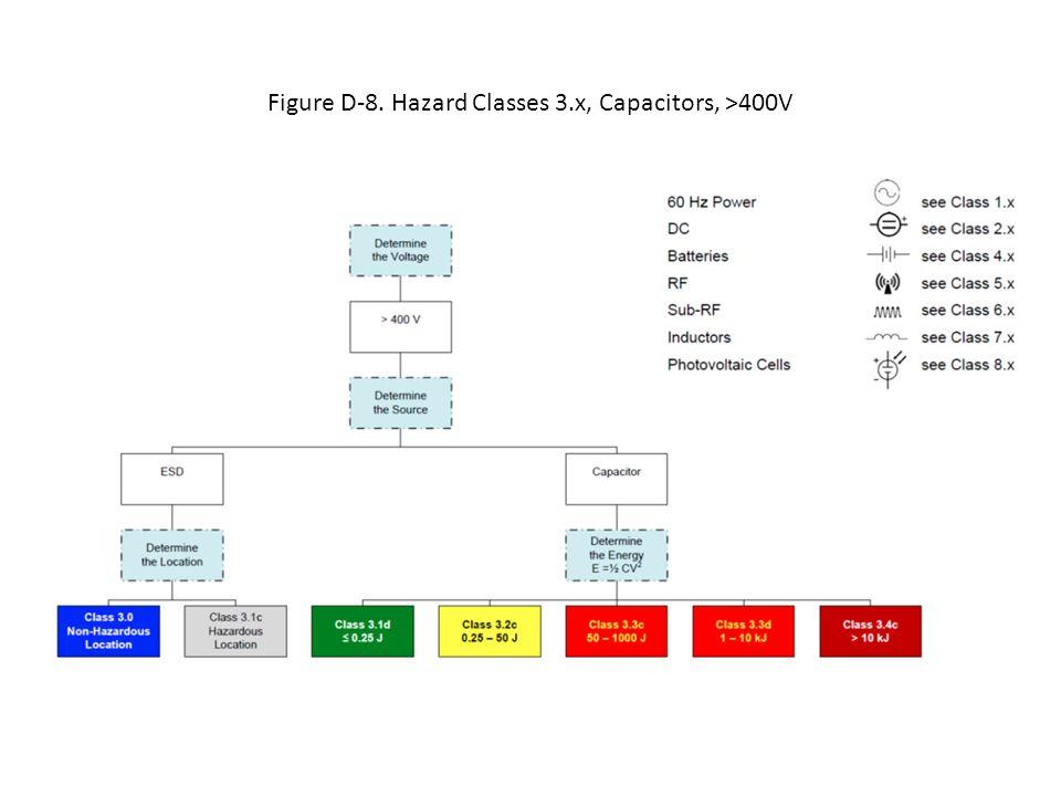 Figure D-8. Hazard Classes 3.x, Capacitors, >400V