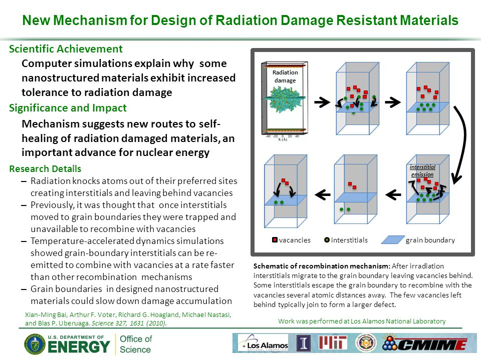 Scientific Achievement Computer simulations explain why some nanostructured materials exhibit increased tolerance to radiation damage Significance and