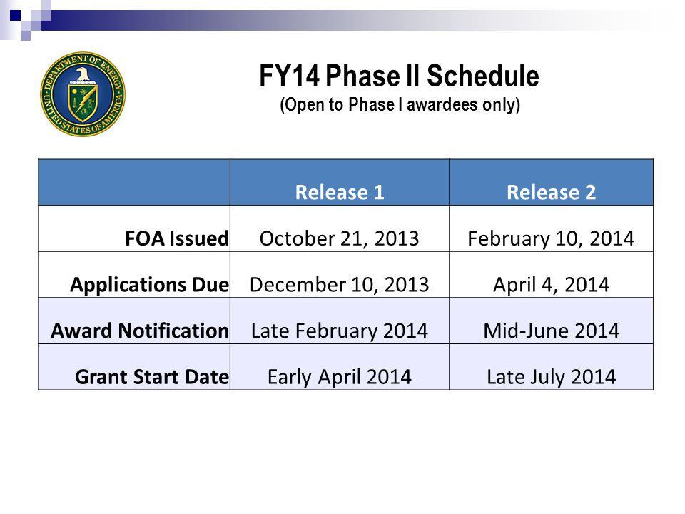 FY14 Phase II Schedule (Open to Phase I awardees only) Release 1Release 2 FOA IssuedOctober 21, 2013February 10, 2014 Applications DueDecember 10, 2013April 4, 2014 Award NotificationLate February 2014Mid-June 2014 Grant Start DateEarly April 2014Late July 2014