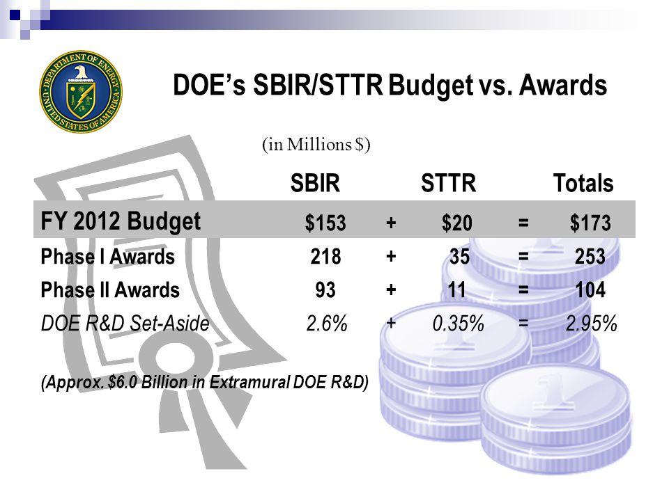DOE's SBIR/STTR Budget vs.