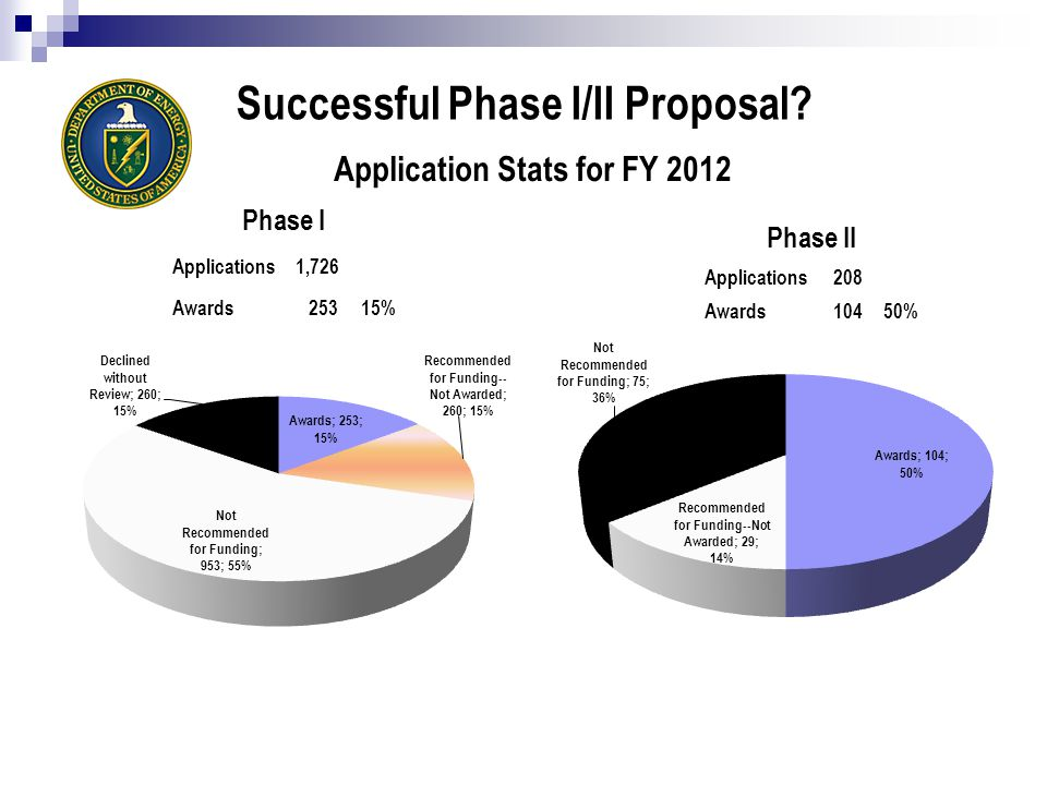 Successful Phase I/II Proposal.