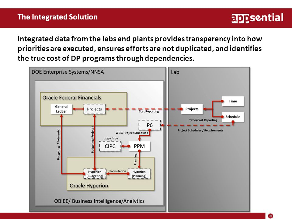 The Integrated Solution Integrated data from the labs and plants provides transparency into how priorities are executed, ensures efforts are not dupli