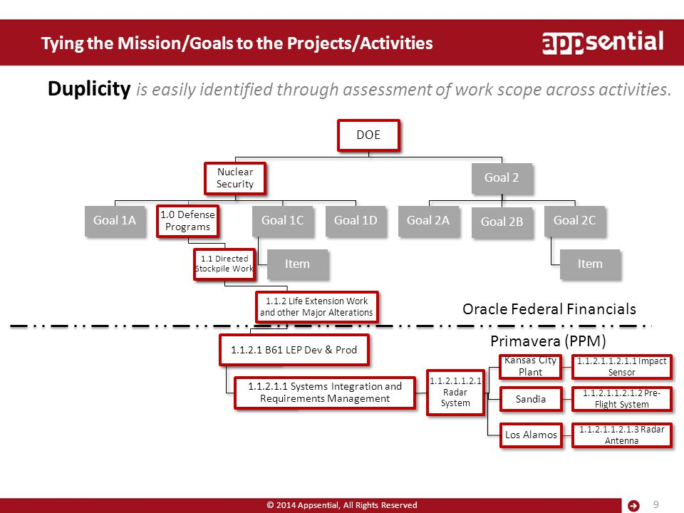 Tying the Mission/Goals to the Projects/Activities © 2014 Appsential, All Rights Reserved 9 Duplicity is easily identified through assessment of work
