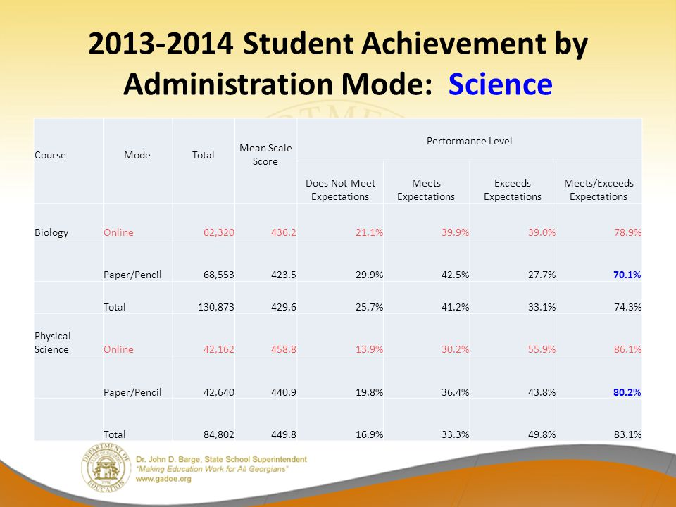 2013-2014 Student Achievement by Administration Mode: Science Course Mode Total Mean Scale Score Performance Level Does Not Meet Expectations Meets Expectations Exceeds Expectations Meets/Exceeds Expectations BiologyOnline62,320436.221.1%39.9%39.0%78.9% Paper/Pencil68,553423.529.9%42.5%27.7%70.1% Total130,873429.625.7%41.2%33.1%74.3% Physical ScienceOnline42,162458.813.9%30.2%55.9%86.1% Paper/Pencil42,640440.919.8%36.4%43.8%80.2% Total84,802449.816.9%33.3%49.8%83.1%