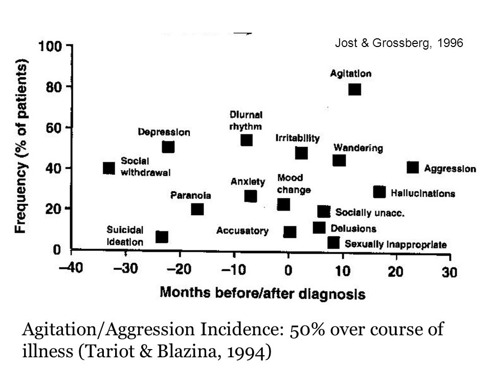 Agitation/Aggression Incidence: 50% over course of illness (Tariot & Blazina, 1994) Jost & Grossberg, 1996