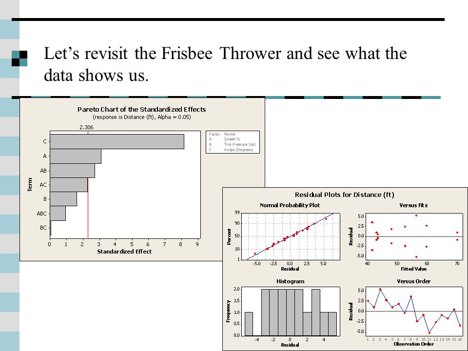 Let's revisit the Frisbee Thrower and see what the data shows us.