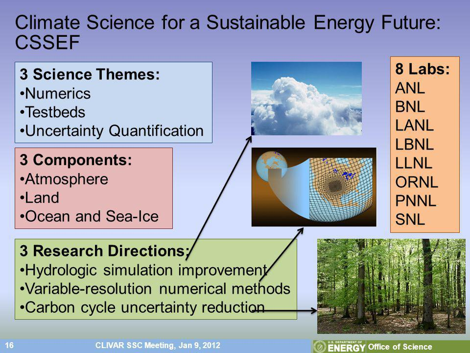 16CLIVAR SSC Meeting, Jan 9, 2012 Office of Science Climate Science for a Sustainable Energy Future: CSSEF 3 Science Themes: Numerics Testbeds Uncertainty Quantification 3 Components: Atmosphere Land Ocean and Sea-Ice 8 Labs: ANL BNL LANL LBNL LLNL ORNL PNNL SNL 3 Research Directions: Hydrologic simulation improvement Variable-resolution numerical methods Carbon cycle uncertainty reduction